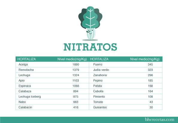 tabla de nitratos en verduras